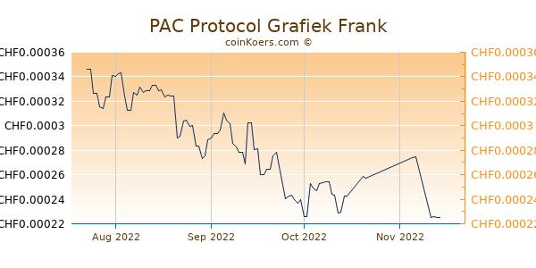 PAC Protocol Grafiek 3 Maanden