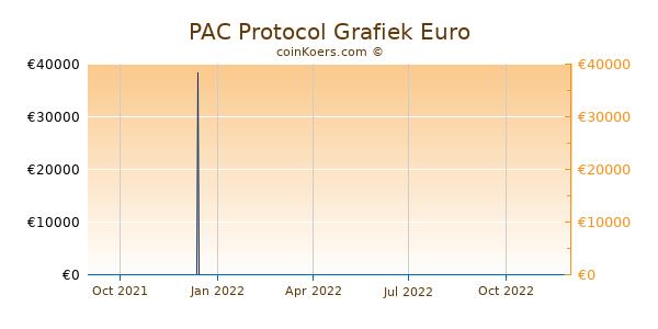 PAC Protocol Grafiek 1 Jaar