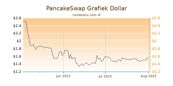 PancakeSwap Chart 3 Monate