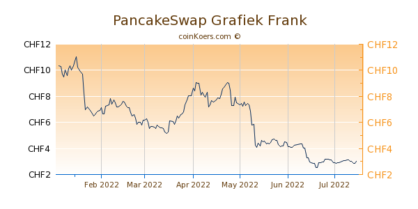 PancakeSwap Grafiek 6 Maanden