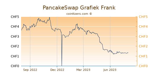 PancakeSwap Grafiek 1 Jaar