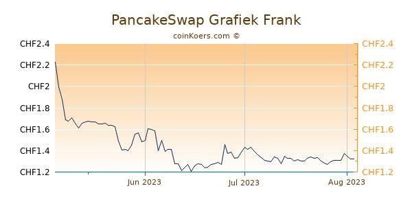 PancakeSwap Grafiek 3 Maanden