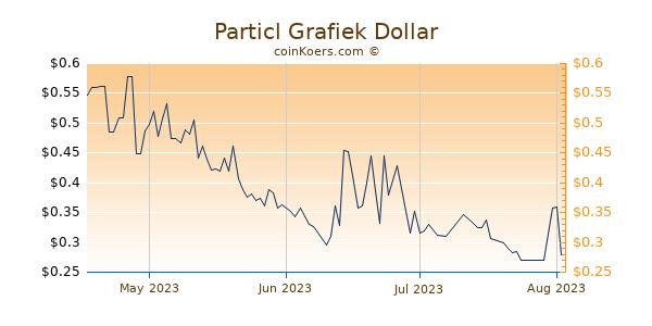 Particl Chart 3 Monate