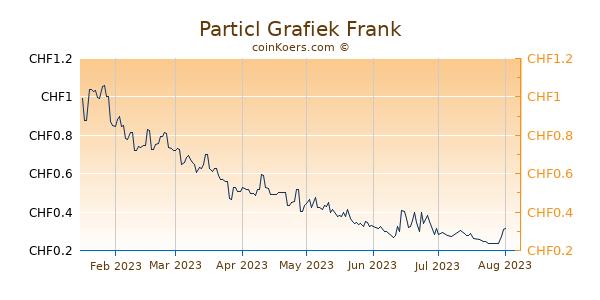 Particl Grafiek 6 Maanden