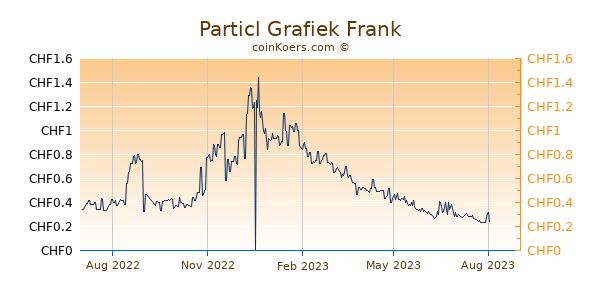 Particl Grafiek 1 Jaar