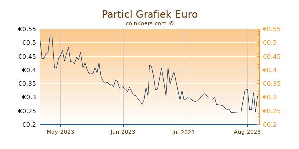 Particl Grafiek 3 Maanden