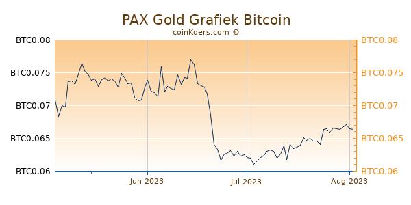 PAX Gold Grafiek 3 Maanden