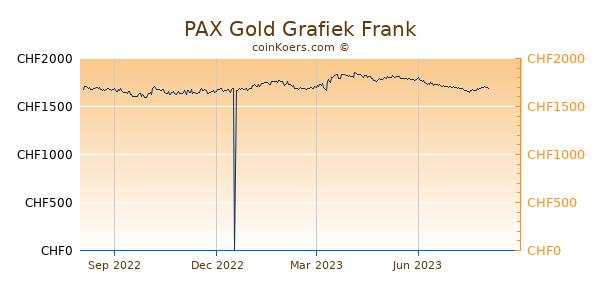 PAX Gold Grafiek 1 Jaar