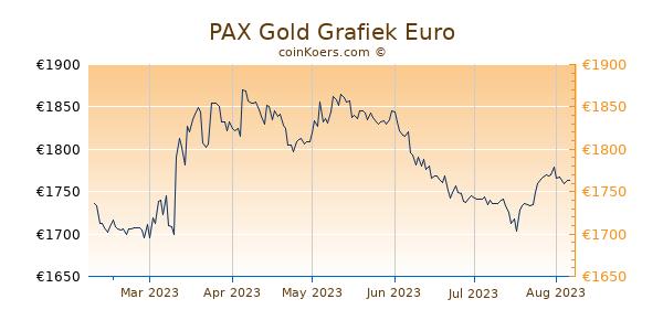 PAX Gold Grafiek 6 Maanden