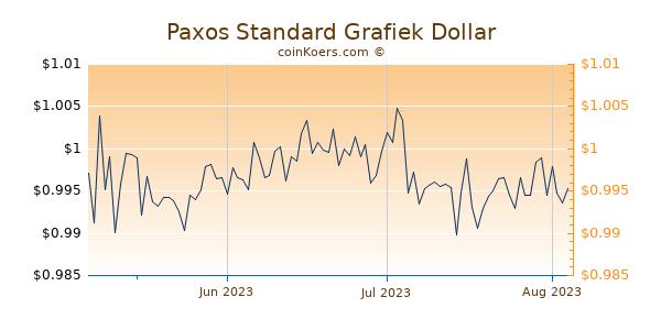 Paxos Standard Chart 3 Monate
