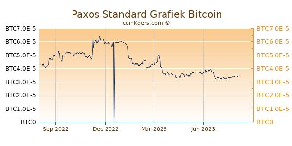 Paxos Standard Grafiek 1 Jaar