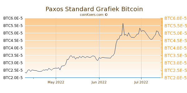 Paxos Standard Grafiek 3 Maanden
