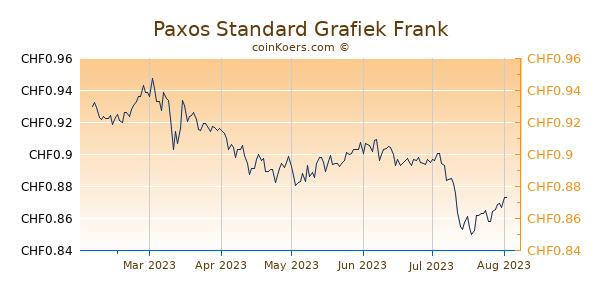 Paxos Standard Grafiek 6 Maanden