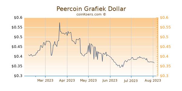 Peercoin Grafiek 6 Maanden
