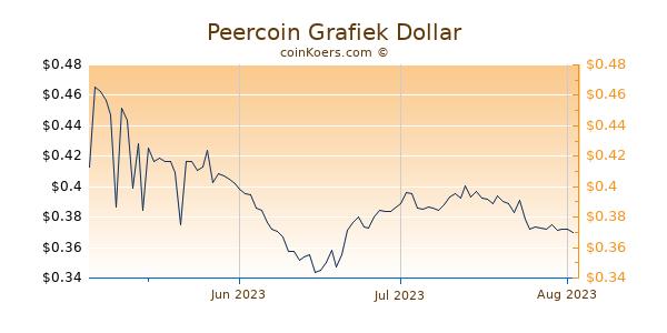 Peercoin Chart 3 Monate