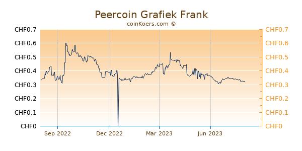 Peercoin Grafiek 1 Jaar