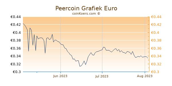 Peercoin Grafiek 3 Maanden