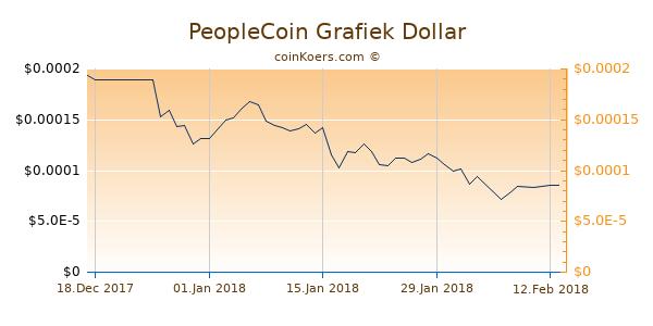 PeopleCoin Chart 3 Monate