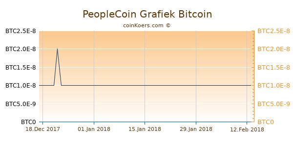 PeopleCoin Grafiek 1 Jaar