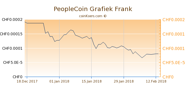 PeopleCoin Grafiek 6 Maanden