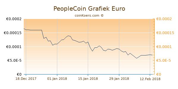 PeopleCoin Grafiek 3 Maanden