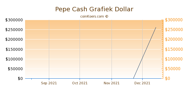 Pepe Cash Chart 3 Monate