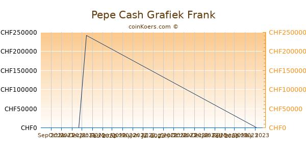 Pepe Cash Grafiek 3 Maanden