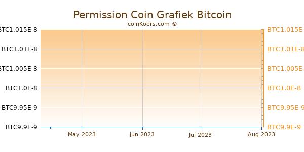 Permission Coin Grafiek 3 Maanden