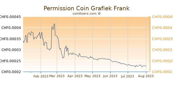 Permission Coin Grafiek 6 Maanden