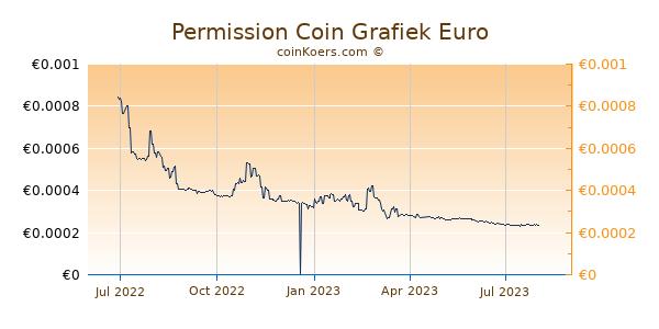 Permission Coin Grafiek 1 Jaar
