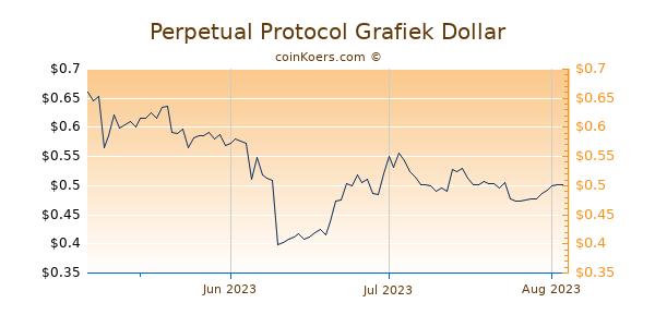 Perpetual Protocol Chart 3 Monate