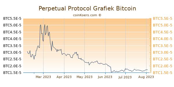 Perpetual Protocol Grafiek 6 Maanden
