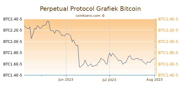 Perpetual Protocol Grafiek 3 Maanden