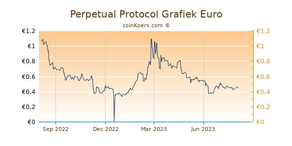 Perpetual Protocol Grafiek 1 Jaar