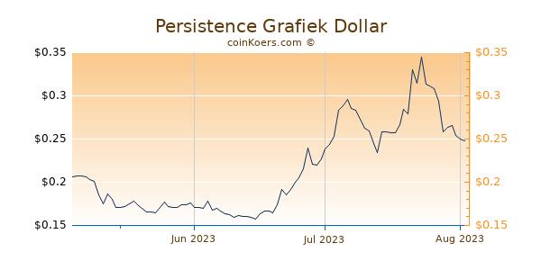 Persistence Chart 3 Monate