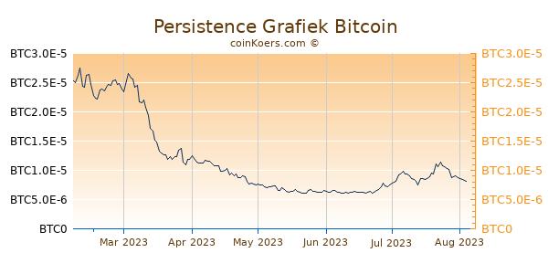 Persistence Grafiek 6 Maanden