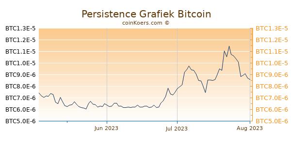 Persistence Grafiek 3 Maanden