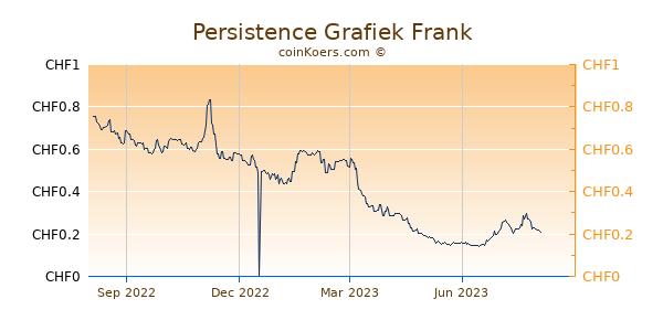 Persistence Grafiek 1 Jaar