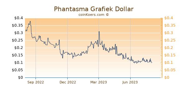 Phantasma Grafiek 1 Jaar