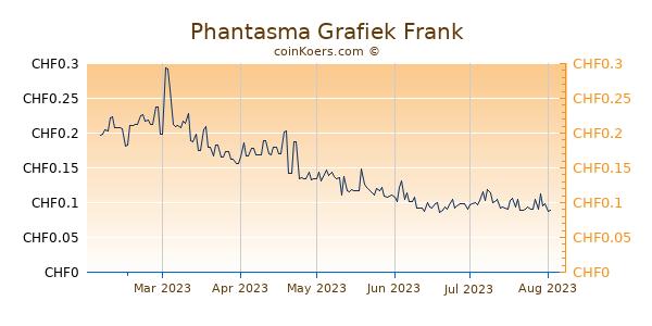 Phantasma Grafiek 6 Maanden