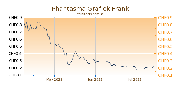 Phantasma Grafiek 3 Maanden
