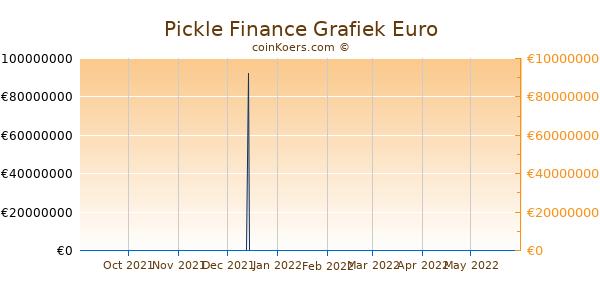 Pickle Finance Grafiek 6 Maanden