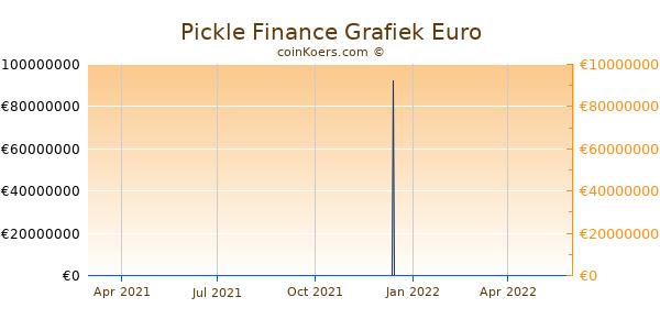 Pickle Finance Grafiek 1 Jaar