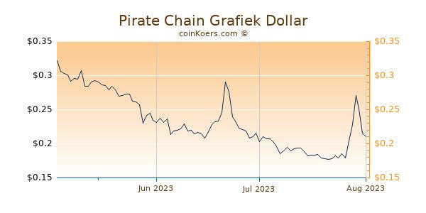 Pirate Chain Chart 3 Monate