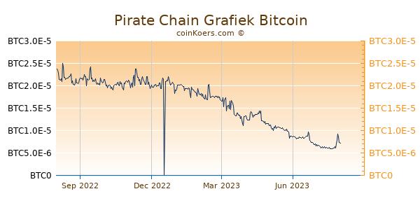 Pirate Chain Grafiek 1 Jaar