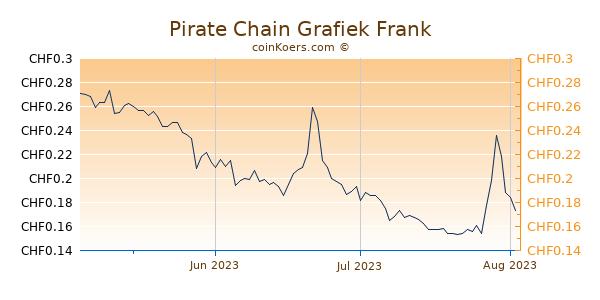 Pirate Chain Grafiek 3 Maanden