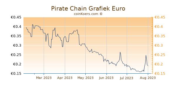 Pirate Chain Grafiek 6 Maanden