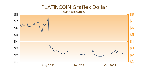PLATINCOIN Chart 3 Monate