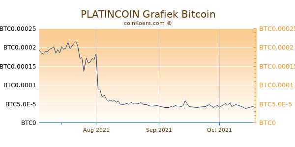 PLATINCOIN Grafiek 3 Maanden