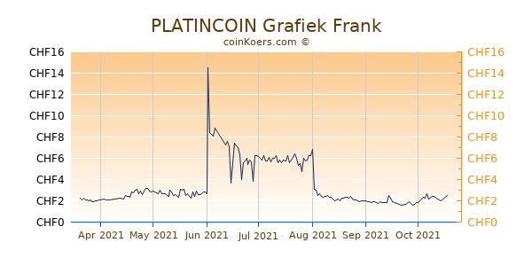 PLATINCOIN Grafiek 6 Maanden